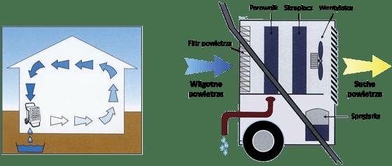 Zasada kondensacyjne - KT…F